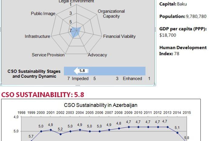 2015 CSO Sustainability Scores for Azerbaijan